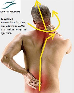 Ο χρόνιος μυοσκελετικός πόνος μας οδηγεί σε λάθος στατικά και κινητικά πρότυπα